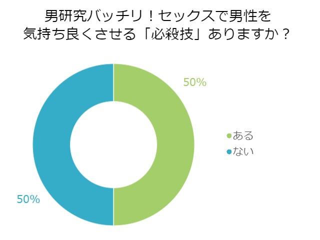 アンケートグラフ